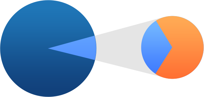 Graphic of nested pie chart showing 69% of 4%.